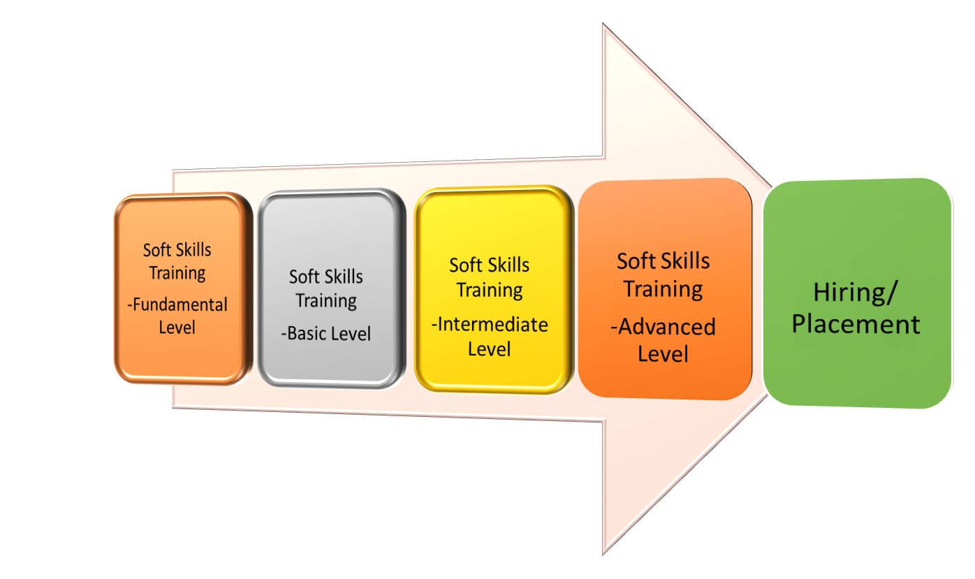 geosys enterprise solutions pvt objectives of soft skills training